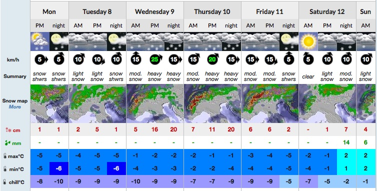 Snow forecast for the next few days in Les Gets. There's a bit of rain near the end but we'll ignore that... It'll turn into snow... Source: www.snow-forecast.com
